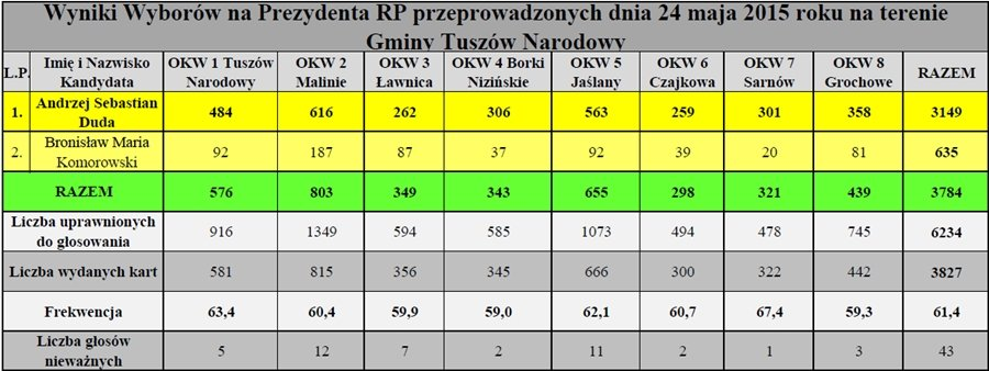 Wyniki Wyborów na Prezydenta RP przeprowadzonych dnia 24 maja 2015 roku na terenie Gminy Tuszów Narodowy